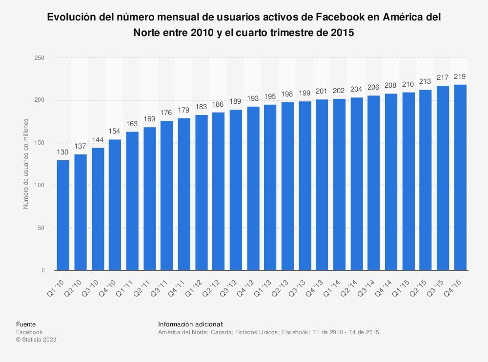 Estadística: Evolución del número mensual de usuarios activos de Facebook en América del Norte entre 2010 y el cuarto trimestre de 2015 | Statista