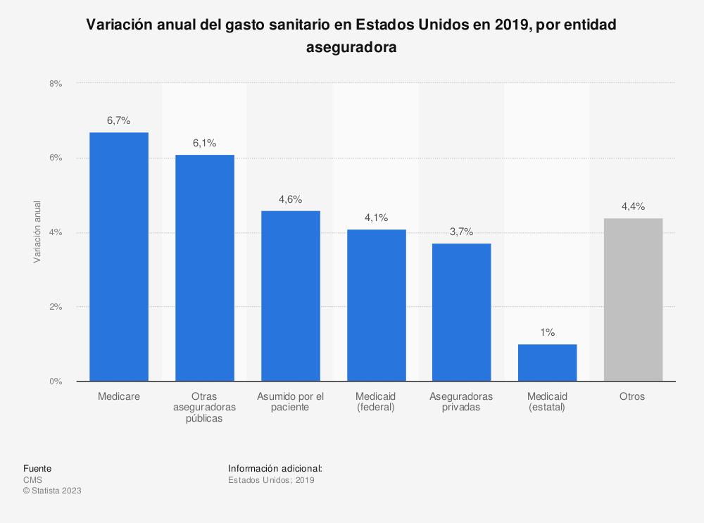 Estadística: Variación anual del gasto sanitario en Estados Unidos en 2018, por entidad aseguradora | Statista
