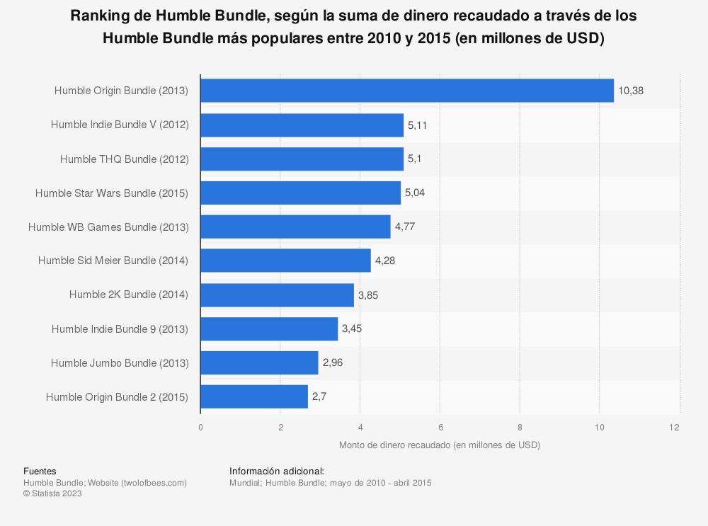 Estadística: Ranking de Humble Bundle, según la suma de dinero recaudado a través de los Humble Bundle más populares entre 2010 y 2015 (en millones de USD) | Statista