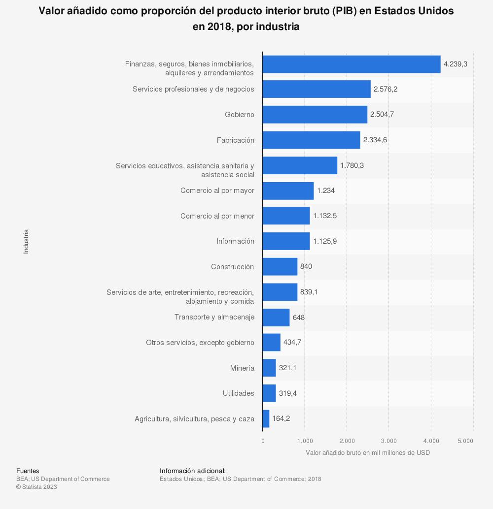 Estadística: Valor añadido como proporción del producto interior bruto (PIB) en Estados Unidos en 2018, por industria | Statista