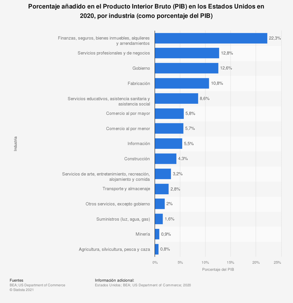 Estadística: Porcentaje añadido en el Producto Interior Bruto (PIB) en los Estados Unidos en 2018, por industria (como porcentaje del PIB) | Statista