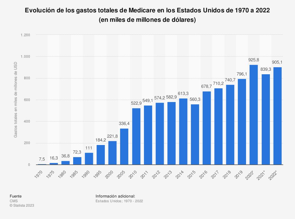 Estadística: Evolución de los gastos totales de Medicare en los Estados Unidos de 1970 a 2018 (en miles de millones de dólares) | Statista