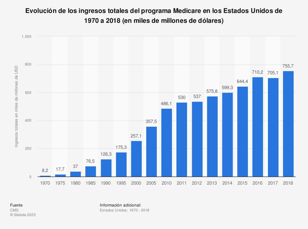 Estadística: Evolución de los ingresos totales del programa Medicare en los Estados Unidos de 1970 a 2018 (en miles de millones de dólares) | Statista