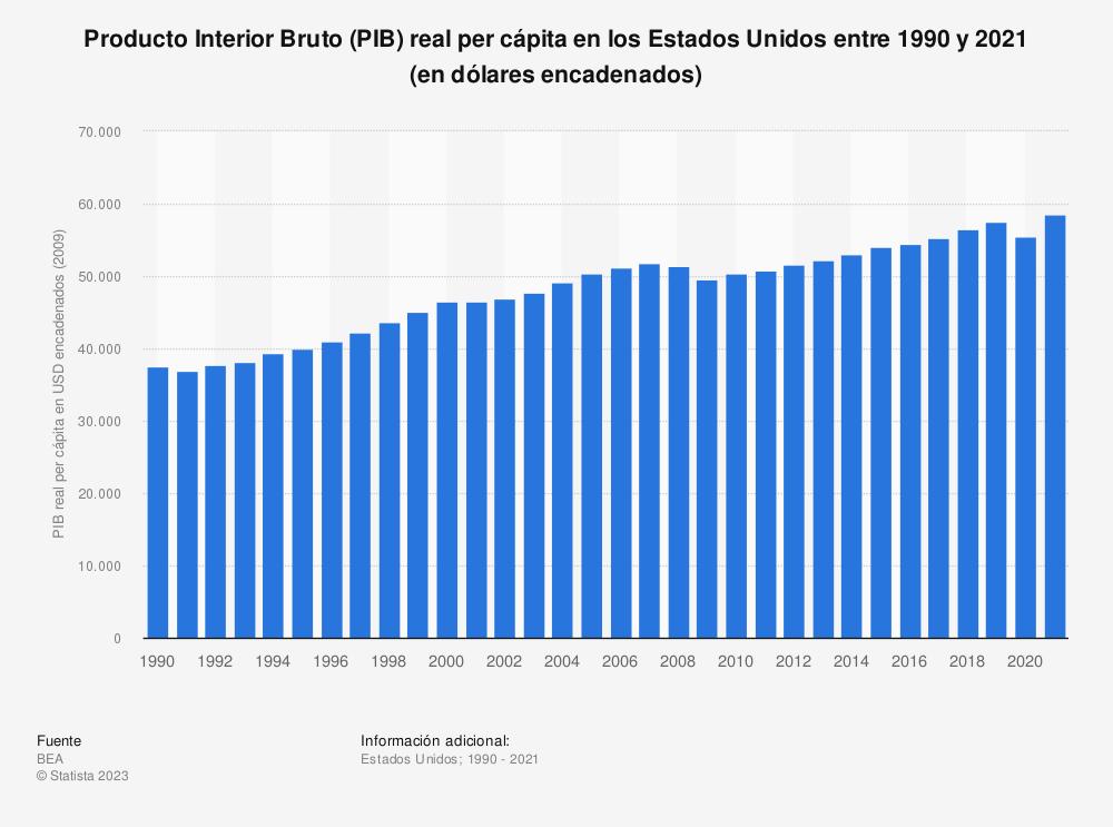 Estadística: Producto Interior Bruto (PIB) real per cápita en los Estados Unidos entre 1990 y 2019 (en dólares encadenados 2012) | Statista