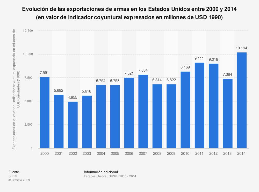 Estadística: Evolución de las exportaciones de armas en los Estados Unidos entre 2000 y 2014 (en valor de indicador coyuntural expresados en millones de USD 1990) | Statista