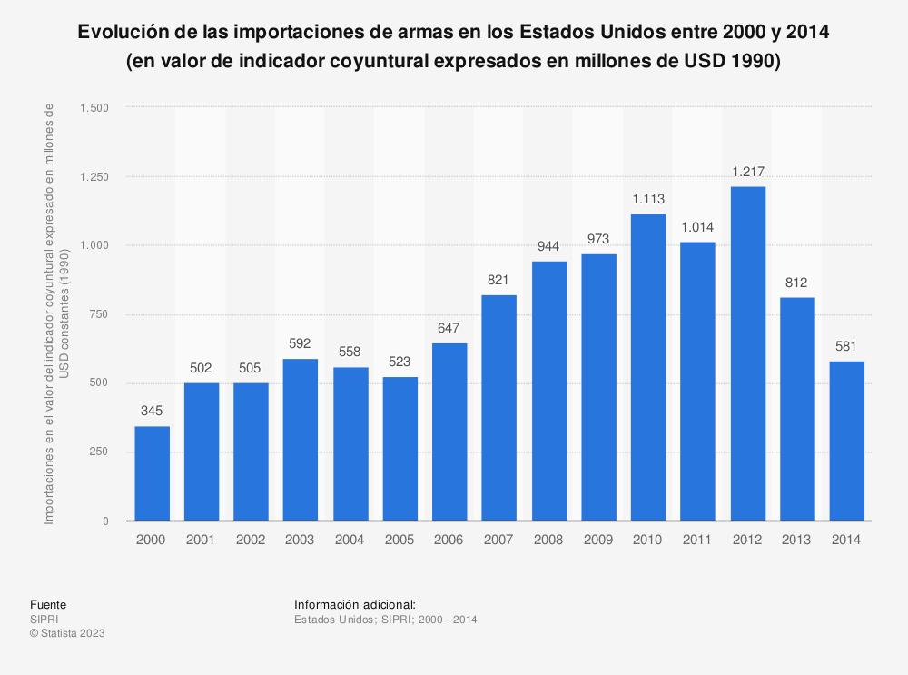 Estadística: Evolución de las importaciones de armas en los Estados Unidos entre 2000 y 2014 (en valor de indicador coyuntural expresados en millones de USD 1990) | Statista