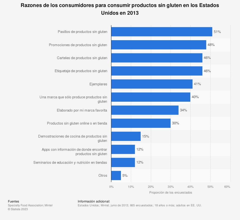 Estadística: Razones de los consumidores para consumir productos sin gluten en los Estados Unidos en 2013 | Statista