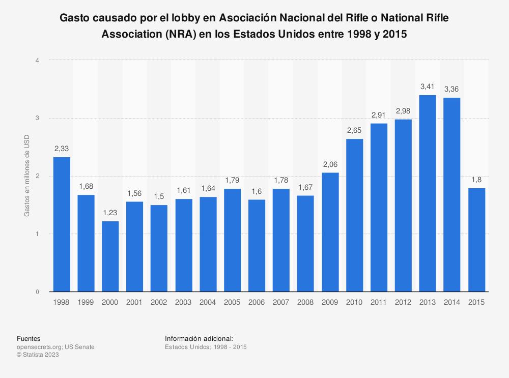 Estadística: Gasto causado por el lobby en Asociación Nacional del Rifle o National Rifle Association (NRA) en los Estados Unidos entre 1998 y 2015 | Statista