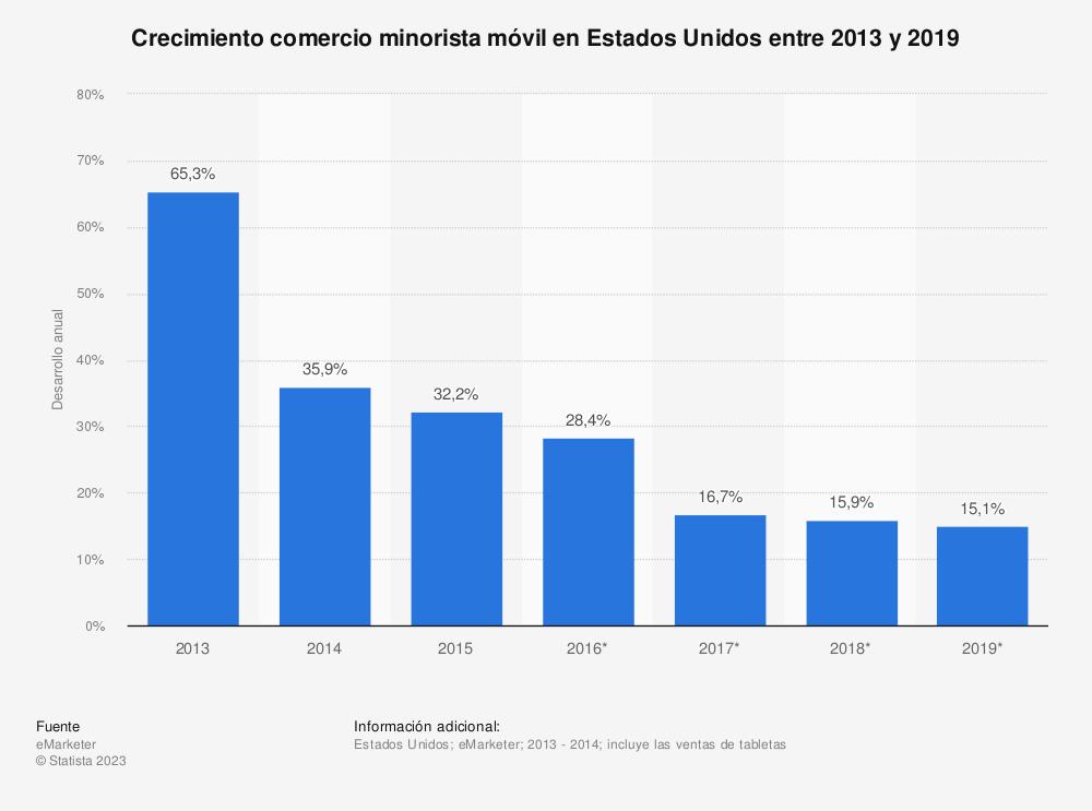 Estadística: Crecimiento comercio minorista móvil en Estados Unidos entre 2013 y 2019 | Statista