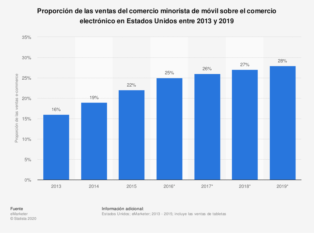 Estadística: Proporción de las ventas del comercio minorista de móvil sobre el comercio electrónico en Estados Unidos entre 2013 y 2019 | Statista