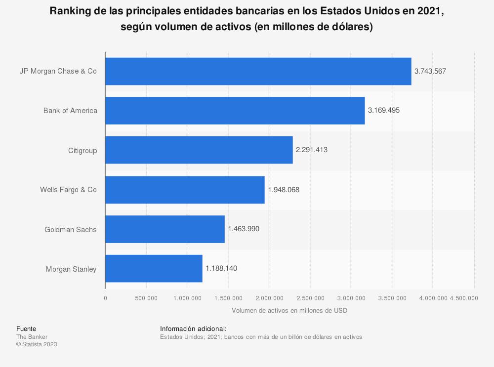 Estadística: Ranking de las principales entidades bancarias en los Estados Unidos en 2019, según volumen de activos (en miles de millones de dólares) | Statista