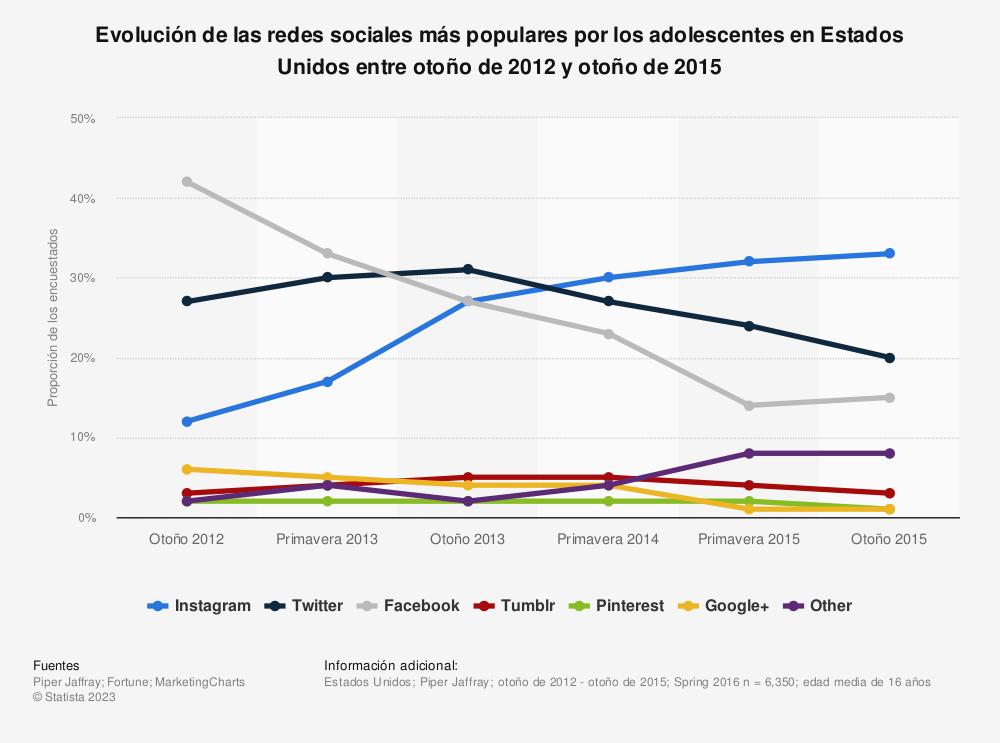 Estadística: Evolución de las redes sociales más populares por los adolescentes en Estados Unidos entre otoño de 2012 y otoño de 2015 | Statista