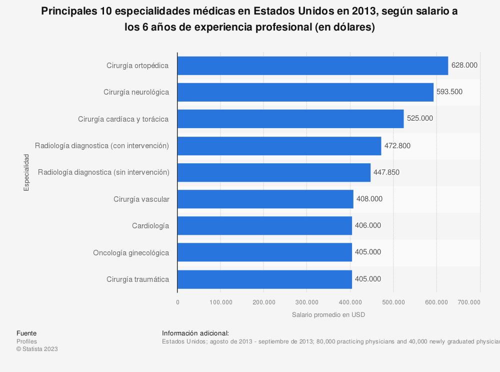 Estadística: Principales 10 especialidades médicas en Estados Unidos en 2013, según salario a los 6 años de experiencia profesional (en dólares) | Statista