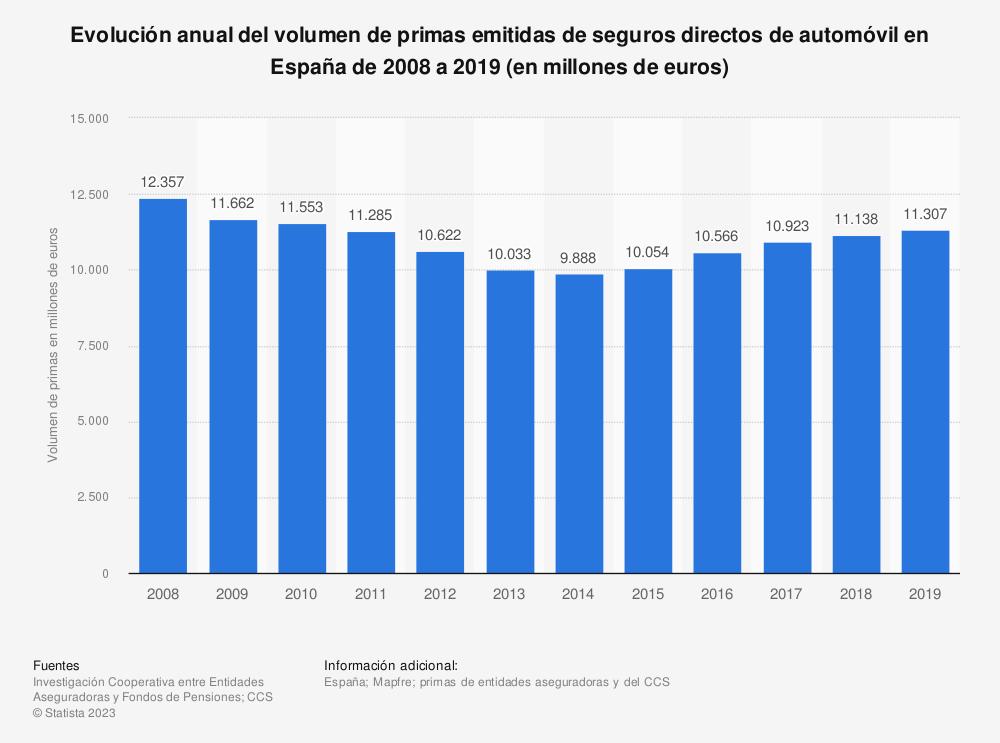 Estadística: Evolución anual del volumen de primas emitidas de seguros directos de automóvil en España de 2008 a 2018 (en millones de euros) | Statista