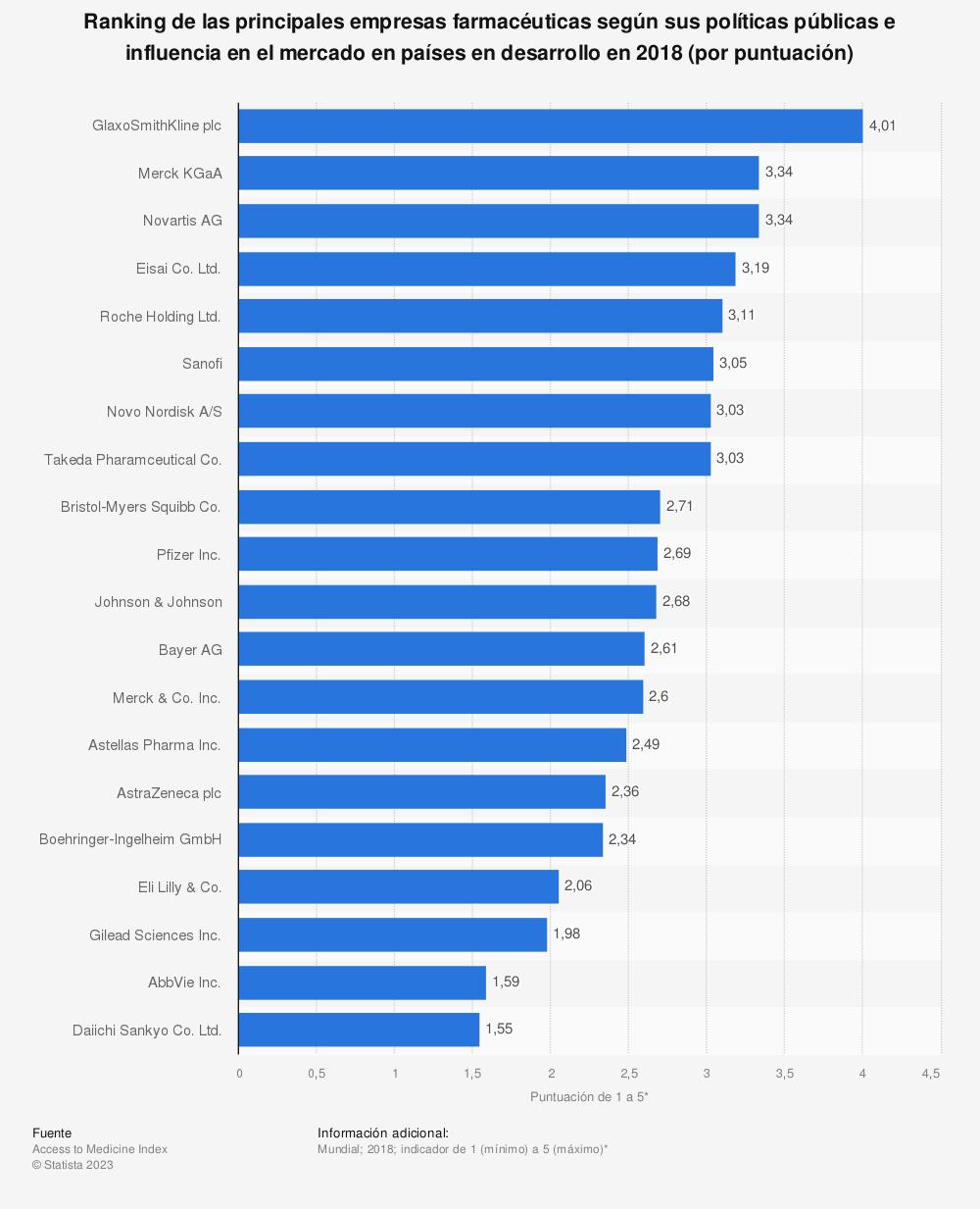 Estadística: Ranking de las principales empresas farmacéuticas según sus políticas públicas e influencia en el mercado en países en desarrollo en 2018 (por puntuación) | Statista