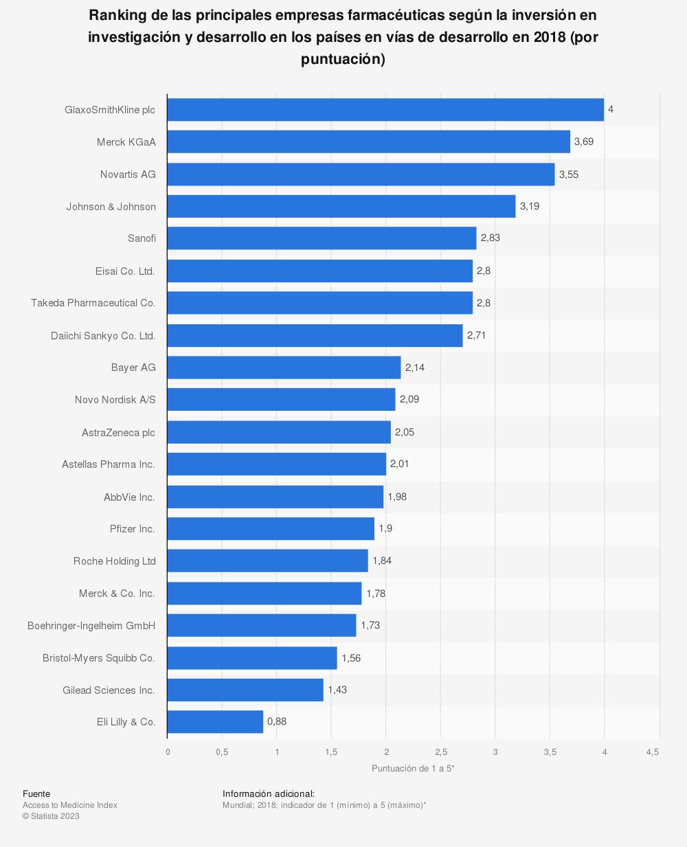 Estadística: Ranking de las principales empresas farmacéuticas según la inversión en investigación y desarrollo en los países en vías de desarrollo en 2018 (por puntuación) | Statista