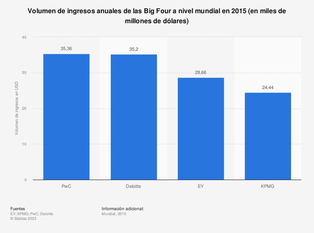 Estadística: Volumen de ingresos anuales de las Big Four a nivel mundial en 2015 (en miles de millones de dólares) | Statista