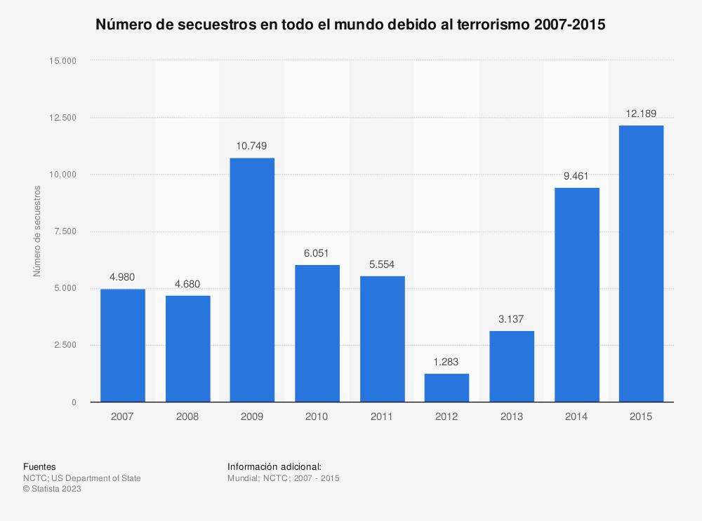 Estadística: Número de secuestros en todo el mundo debido al terrorismo 2007-2015 | Statista