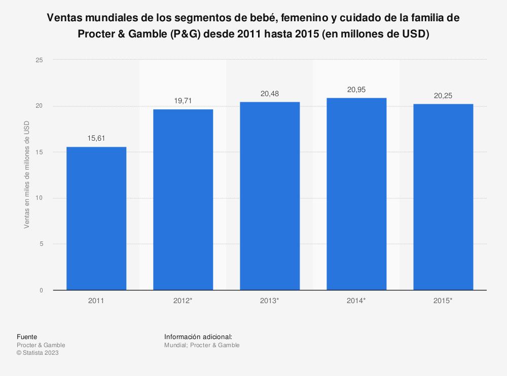 Estadística: Ventas mundiales de los segmentos de bebé, femenino y cuidado de la familia de Procter & Gamble (P&G) desde 2011 hasta 2015 (en millones de USD) | Statista