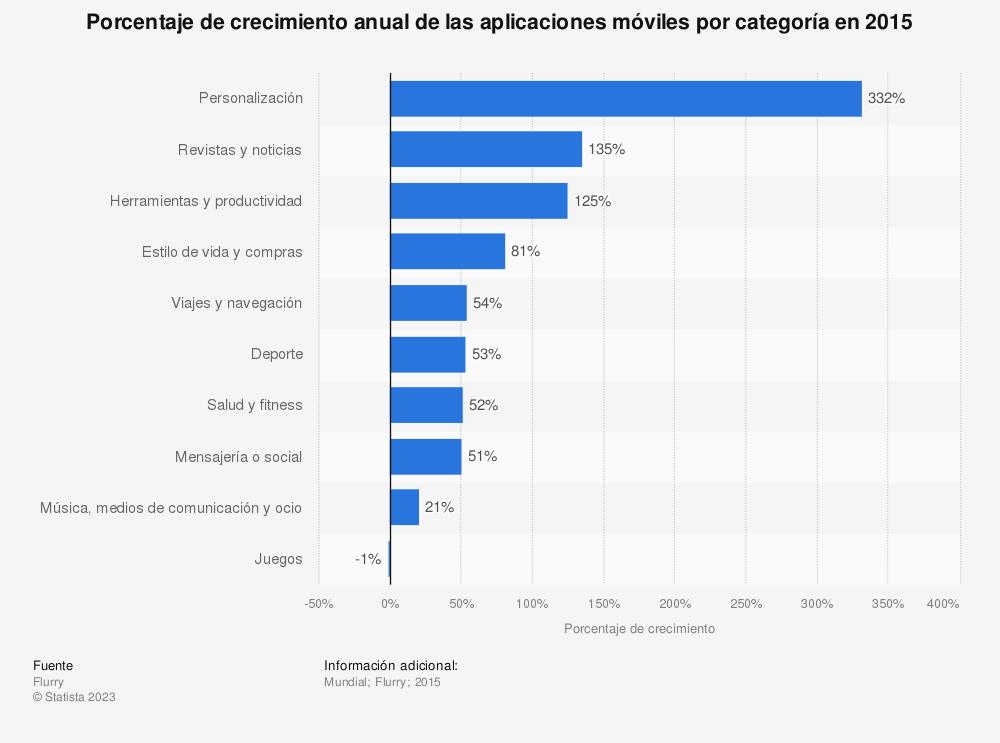 Estadística: Porcentaje de crecimiento anual de las aplicaciones móviles por categoría en 2015 | Statista