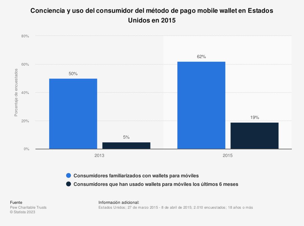Estadística: Conciencia y uso del consumidor del método de pago mobile wallet en Estados Unidos en 2015 | Statista