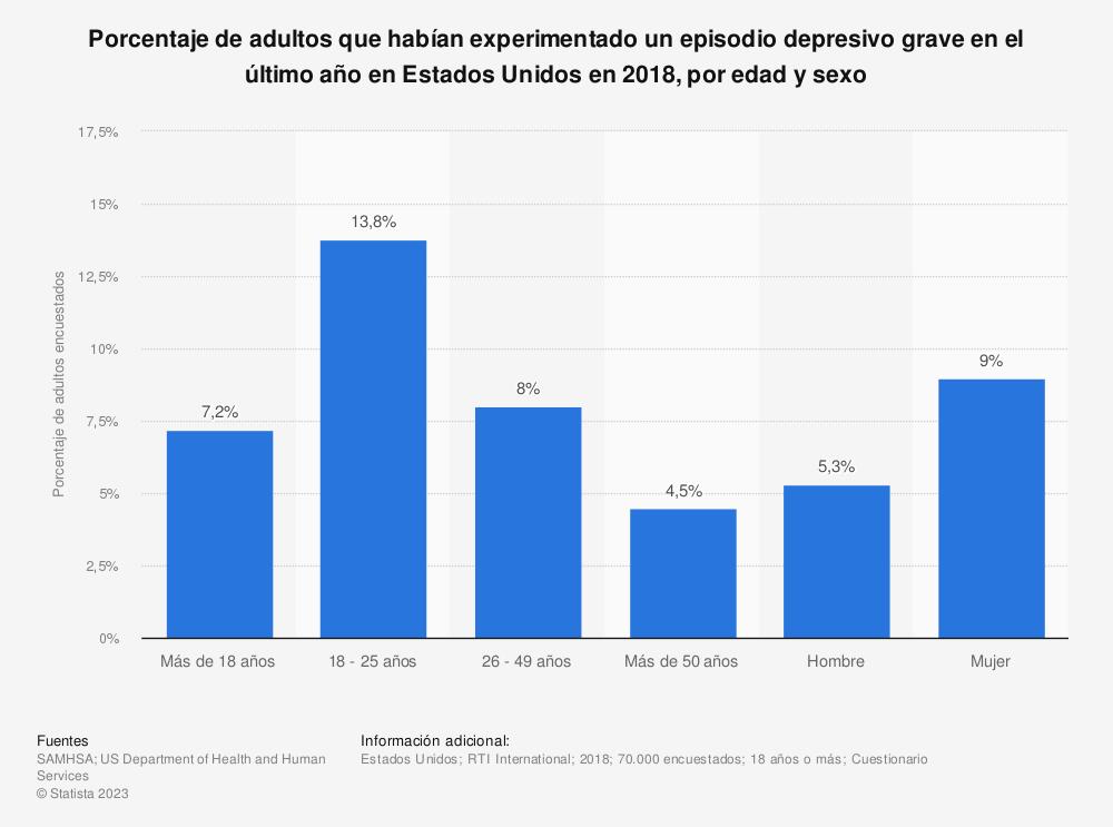 Estadística: Porcentaje de adultos que habían experimentado un episodio depresivo grave en el último año en Estados Unidos en 2018, por edad y sexo | Statista