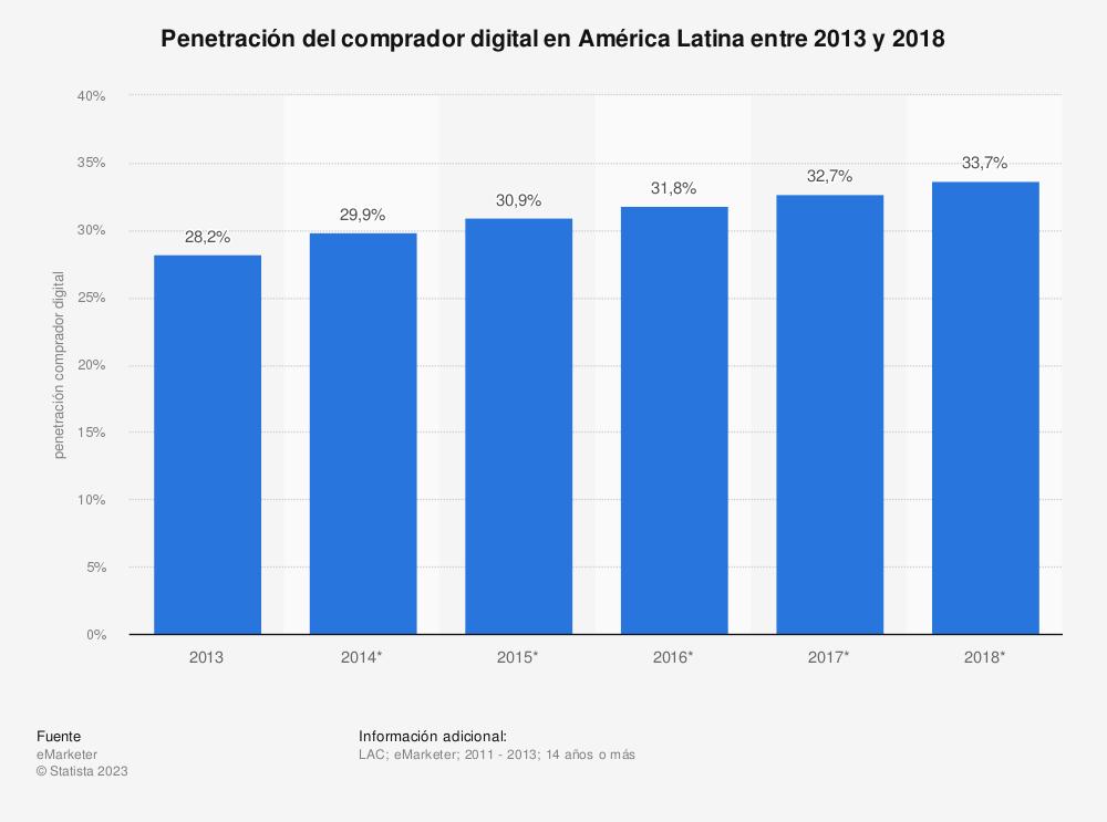 Estadística: Penetración del comprador digital en América Latina entre 2013 y 2018 | Statista