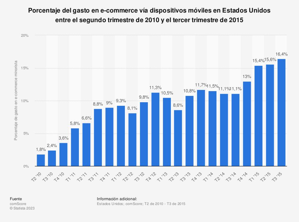 Estadística: Porcentaje del gasto en e-commerce vía dispositivos móviles en Estados Unidos entre el segundo trimestre de 2010 y el tercer trimestre de 2015 | Statista