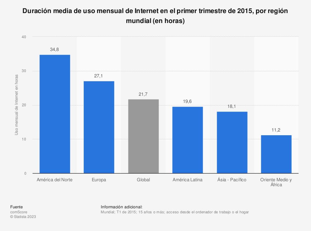 Estadística: Duración media de uso mensual de Internet en el primer trimestre de 2015, por región mundial (en horas) | Statista