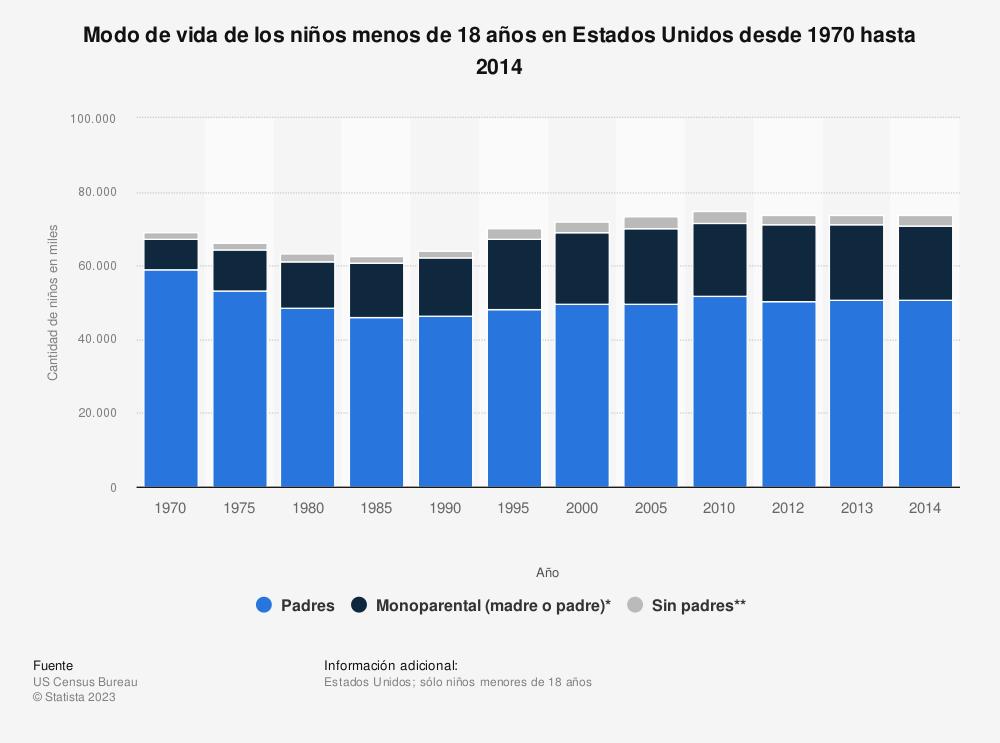 Estadística: Modo de vida de los niños menos de 18 años en Estados Unidos desde 1970 hasta 2014 | Statista