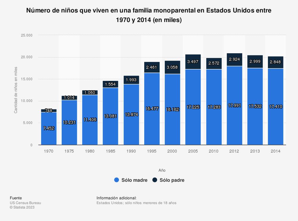 Estadística: Número de niños que viven en una familia monoparental en Estados Unidos entre 1970 y 2014 (en miles) | Statista