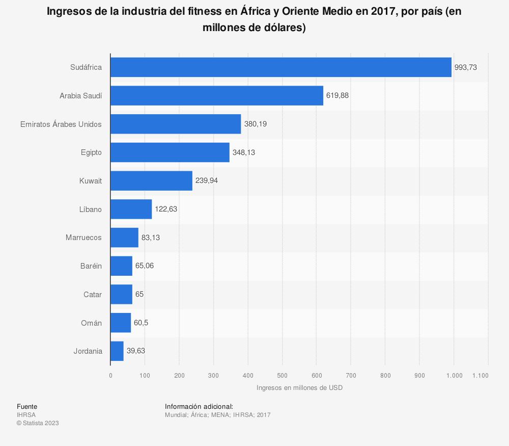 Estadística: Ingresos de la industria del fitness en África y Oriente Medio en 2017, por país (en millones de dólares) | Statista