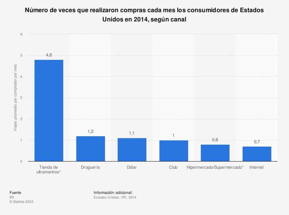 Estadística: Número de veces que realizaron compras cada mes los consumidores de Estados Unidos en 2014, según canal | Statista