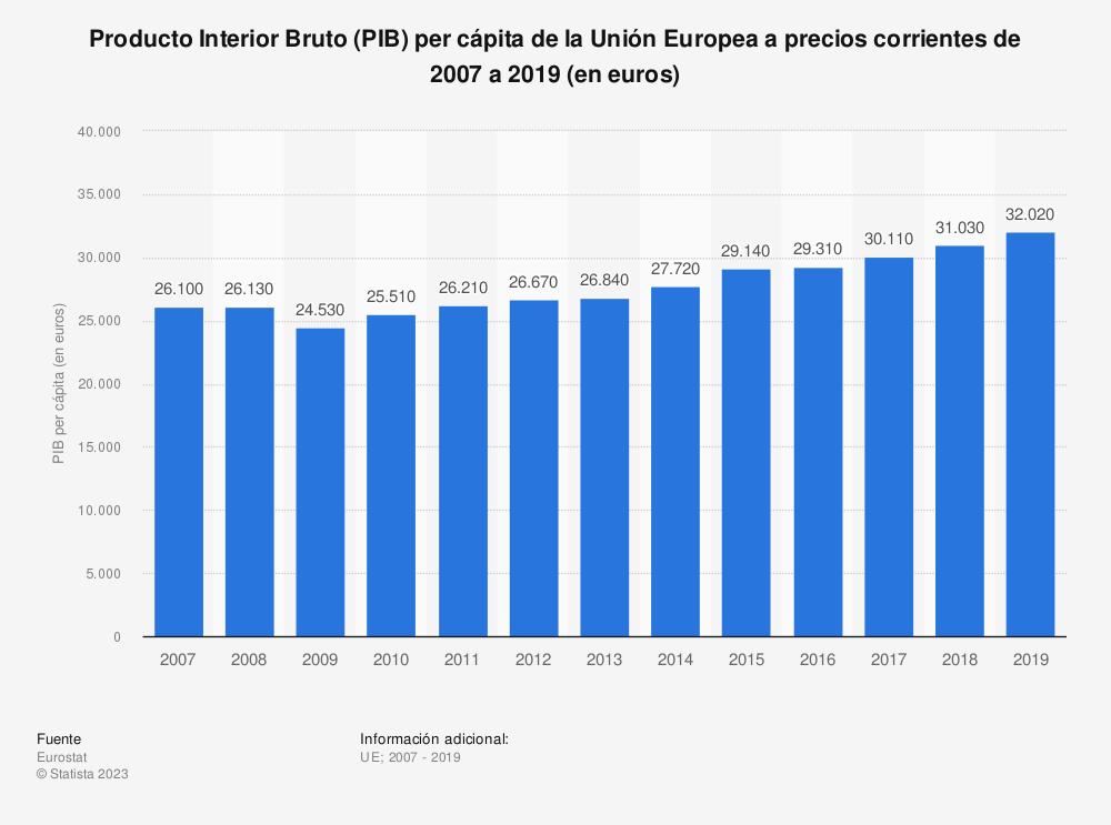 Estadística: Producto Interior Bruto (PIB) per cápita de la Unión Europea  a precios corrientes de 2007 a 2018  (en euros) | Statista