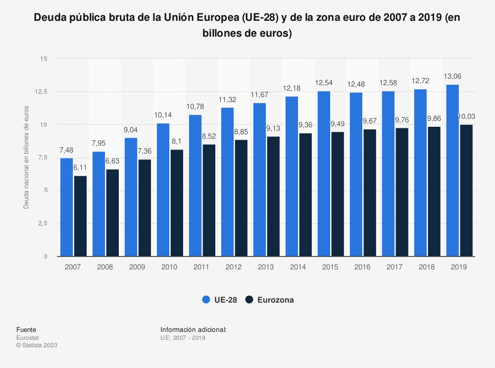 Estadística: Deuda pública bruta de la Unión Europea (UE-28) y de la zona euro de 2007 a 2019 (en billones de euros) | Statista