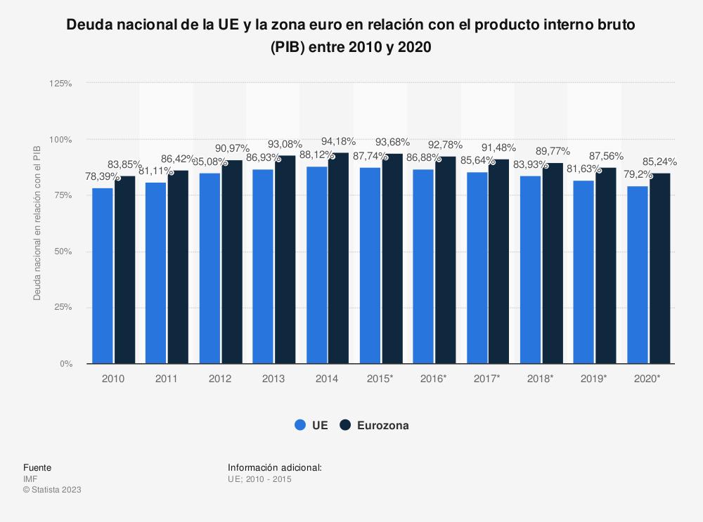 Estadística: Deuda nacional de la UE y la zona euro en relación con el producto interno bruto (PIB) entre 2010 y 2020 | Statista