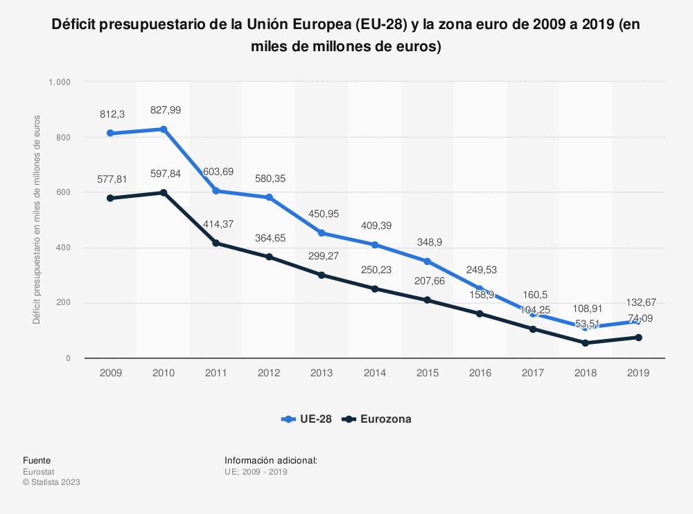 Estadística: Déficit presupuestario de la Unión Europea (EU-28) y la zona euro de 2009 a 2018 (en miles de millones de euros) | Statista