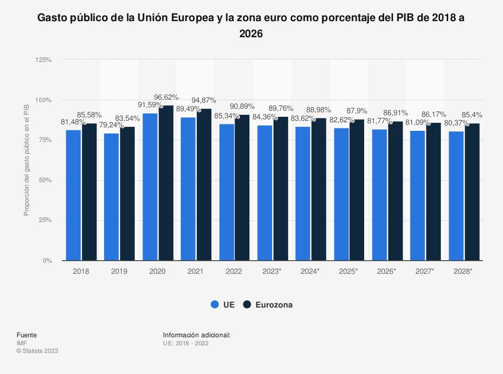 Estadística: Gasto público de la Unión Europea y la zona euro como porcentaje del PIB entre 2010 y 2020 | Statista