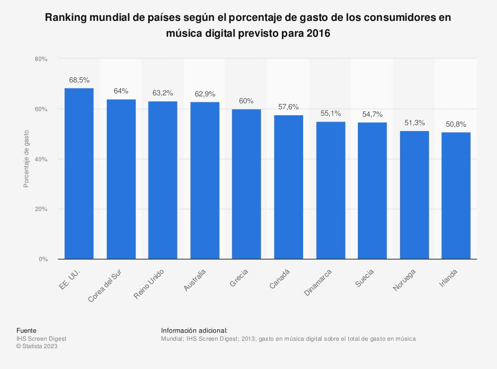 Estadística: Ranking mundial de países según el porcentaje de gasto de los consumidores en música digital previsto para 2016 | Statista
