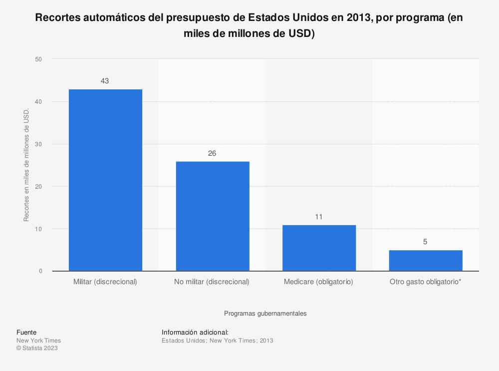 Estadística: Recortes automáticos del presupuesto de Estados Unidos en 2013, por programa (en miles de millones de USD) | Statista