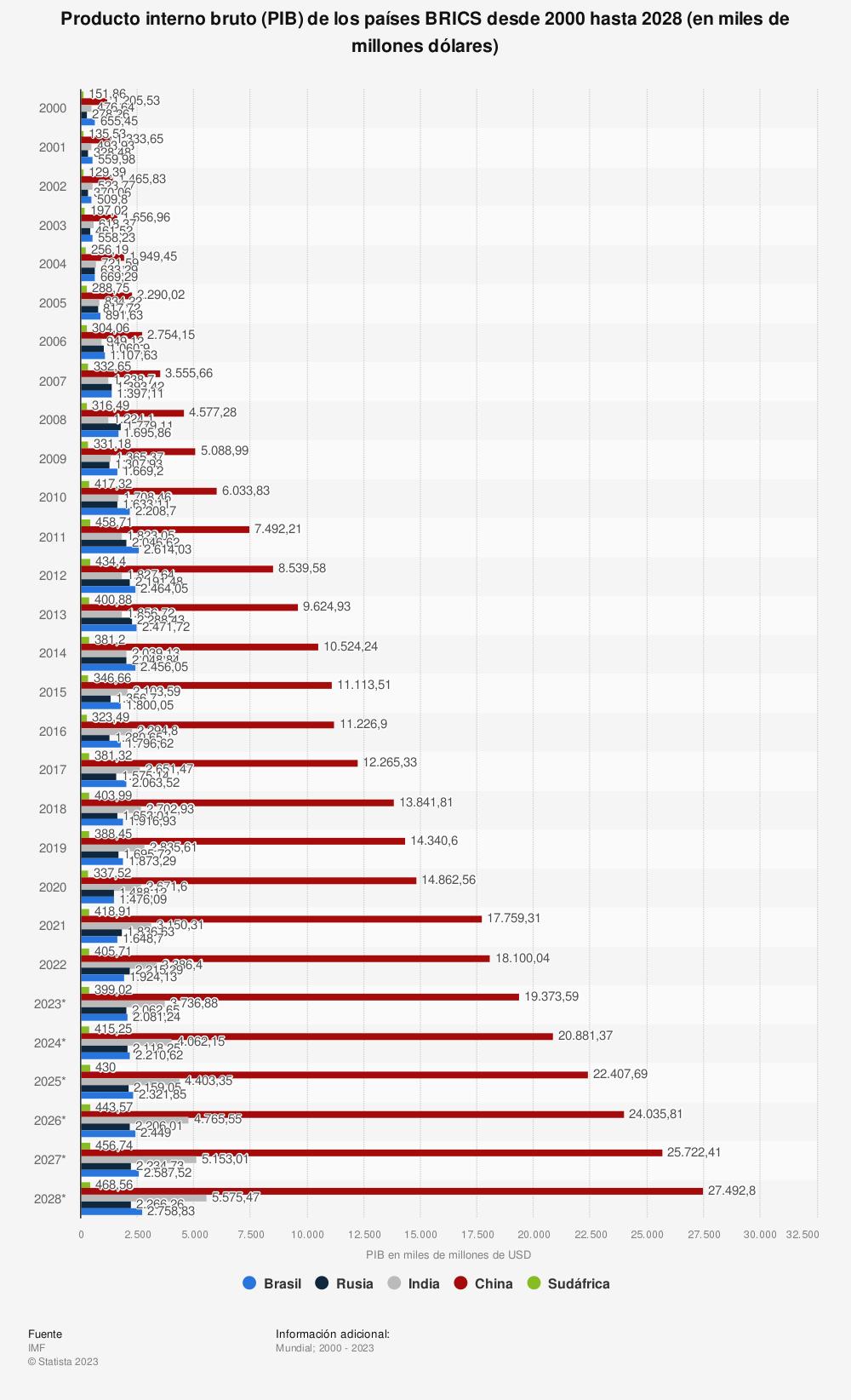 Estadística: Producto interno bruto (PIB) de los países BRIC desde 2010 hasta 2020 (en miles de millones de USD) | Statista
