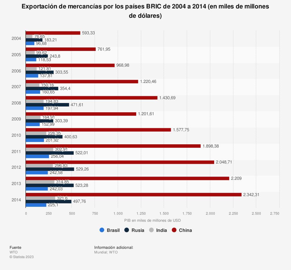 Estadística: Exportación de mercancías por los países BRIC de 2004 a 2014 (en miles de millones de dólares) | Statista