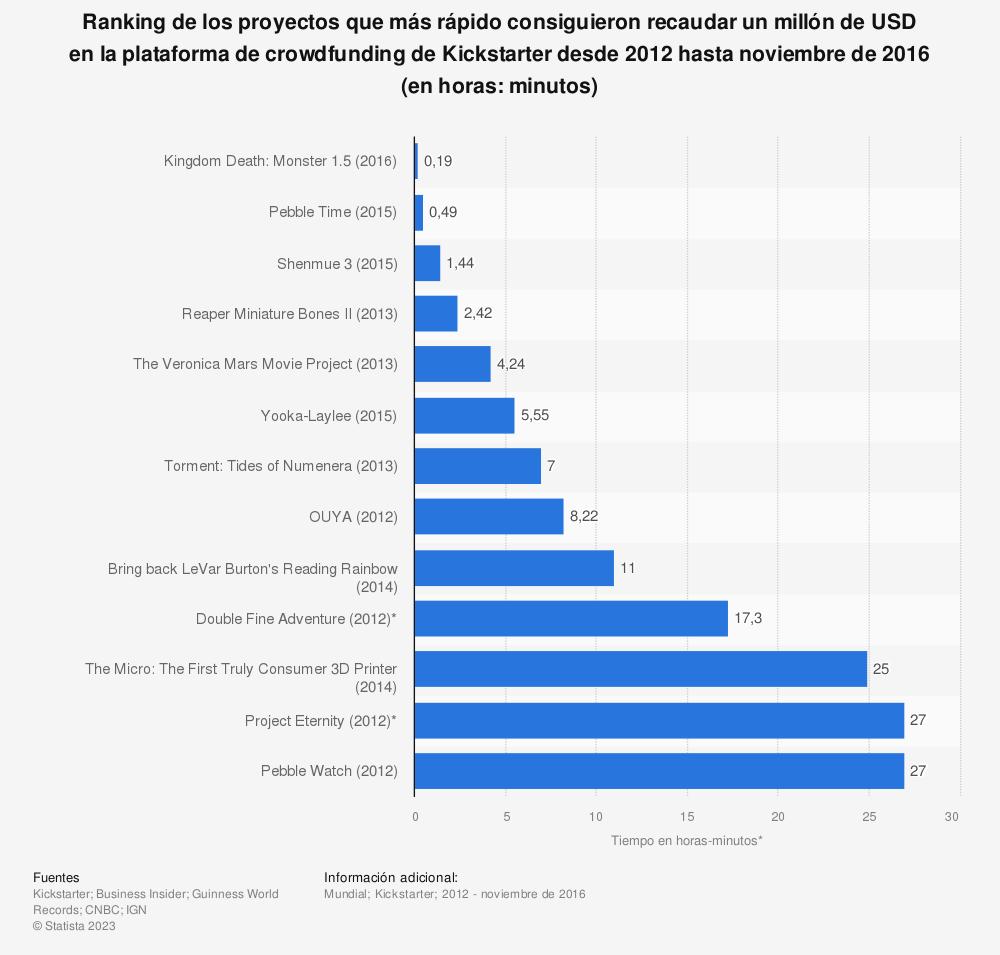 Estadística: Ranking de los proyectos que más rápido consiguieron recaudar un millón de USD en la plataforma de crowdfunding de Kickstarter desde 2012 hasta noviembre de 2016 (en horas: minutos) | Statista