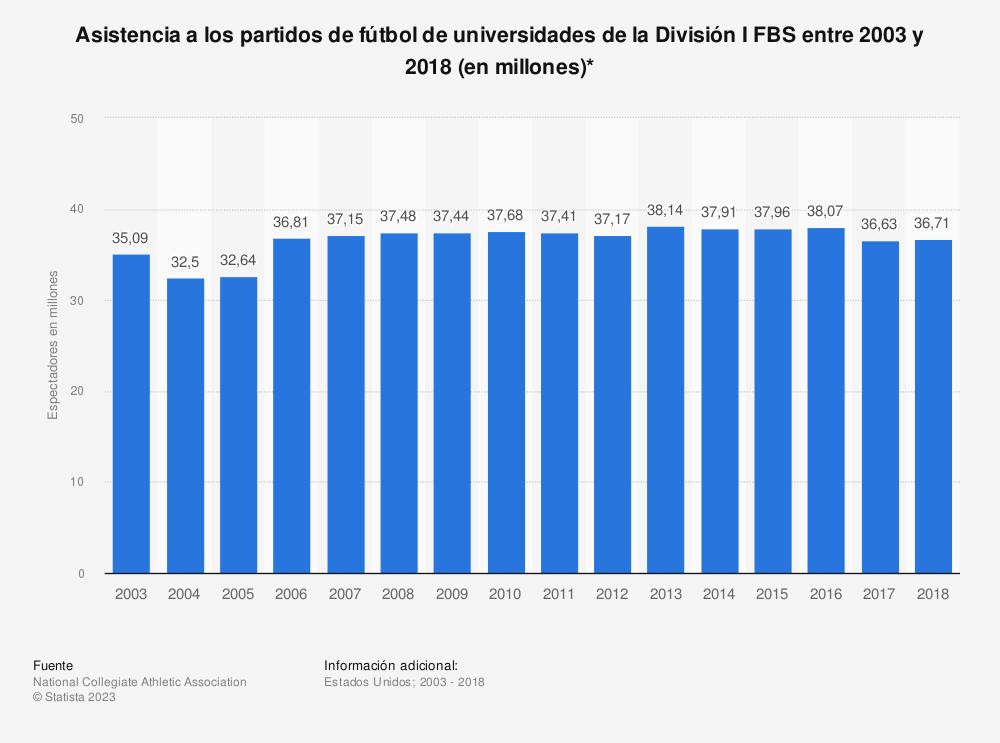 Estadística: Asistencia a los partidos de fútbol de universidades de la División I FBS entre 2003 y 2014 (en millones)* | Statista