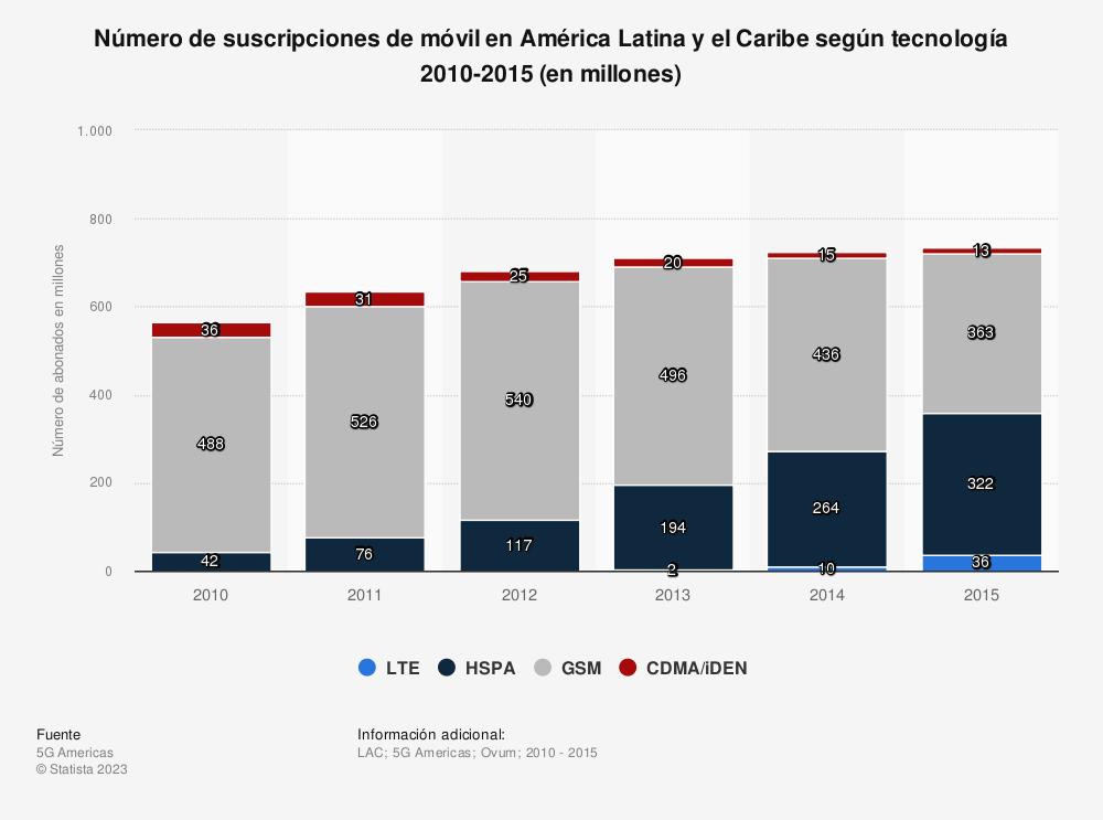 Estadística: Número de suscripciones de móvil en América Latina y el Caribe según tecnología 2010-2015 (en millones) | Statista