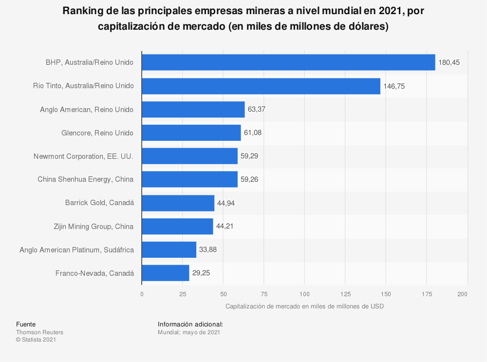 Estadística: Ranking de las principales empresas mineras a nivel mundial en 2019, por capitalización de mercado (en miles de millones de dólares) | Statista