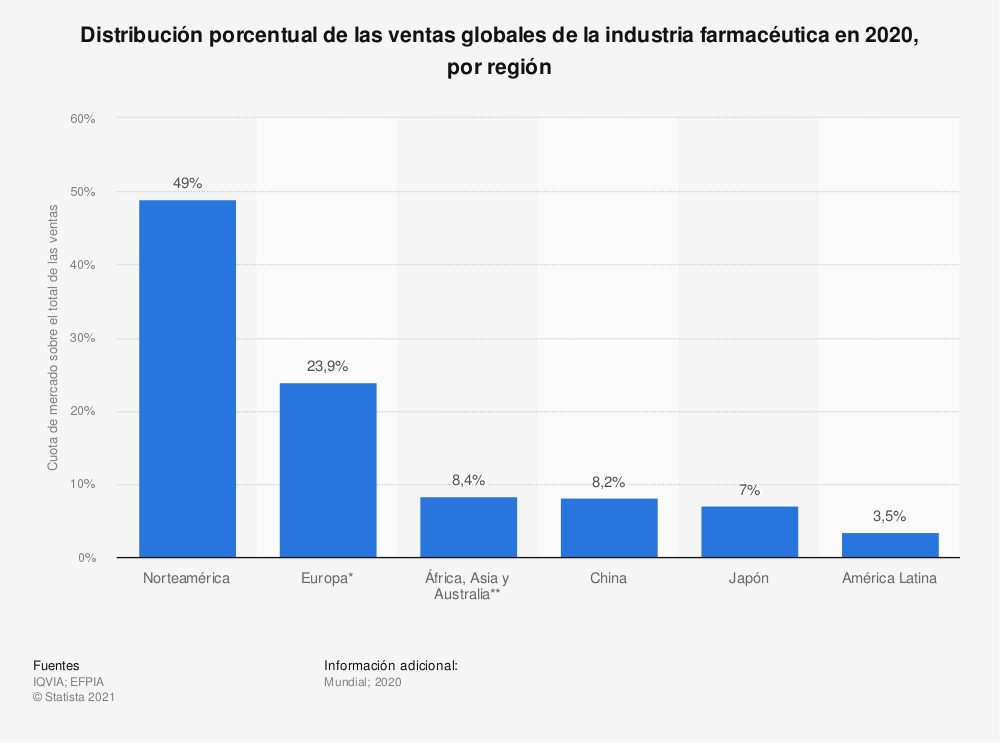 Estadística: Distribución porcentual de las ventas globales de la industria farmacéutica en 2018, por región | Statista