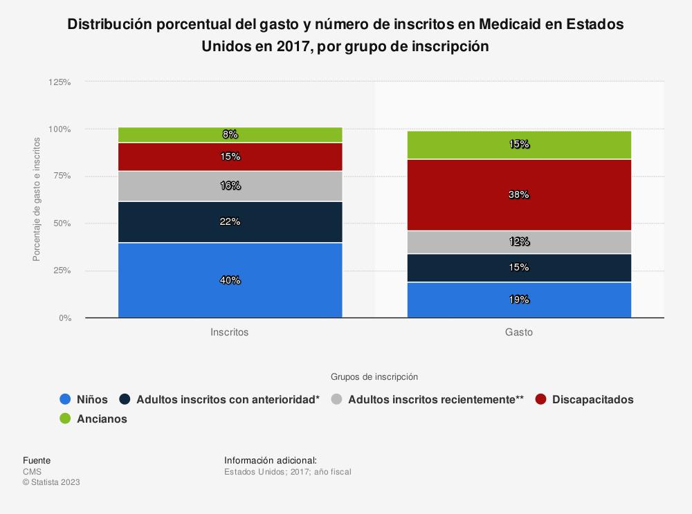 Estadística: Distribución porcentual del gasto y número de inscritos en Medicaid en Estados Unidos en 2016, por grupo de inscripción | Statista