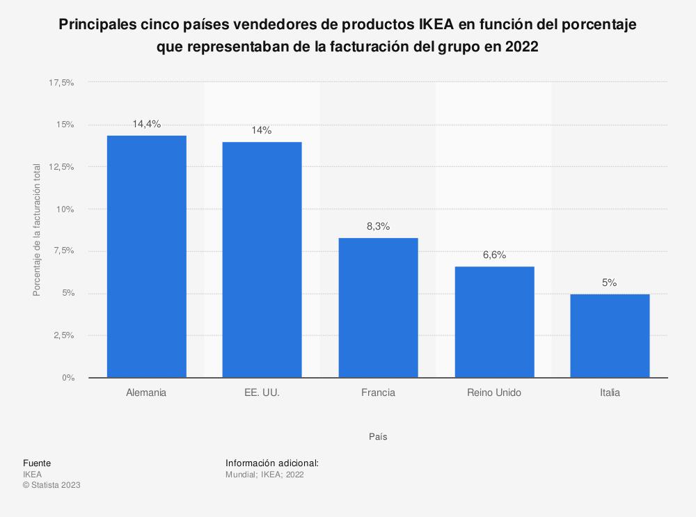 Estadística: Principales cinco países vendedores de productos IKEA en función del porcentaje que representaban de la facturación del grupo en 2020 | Statista