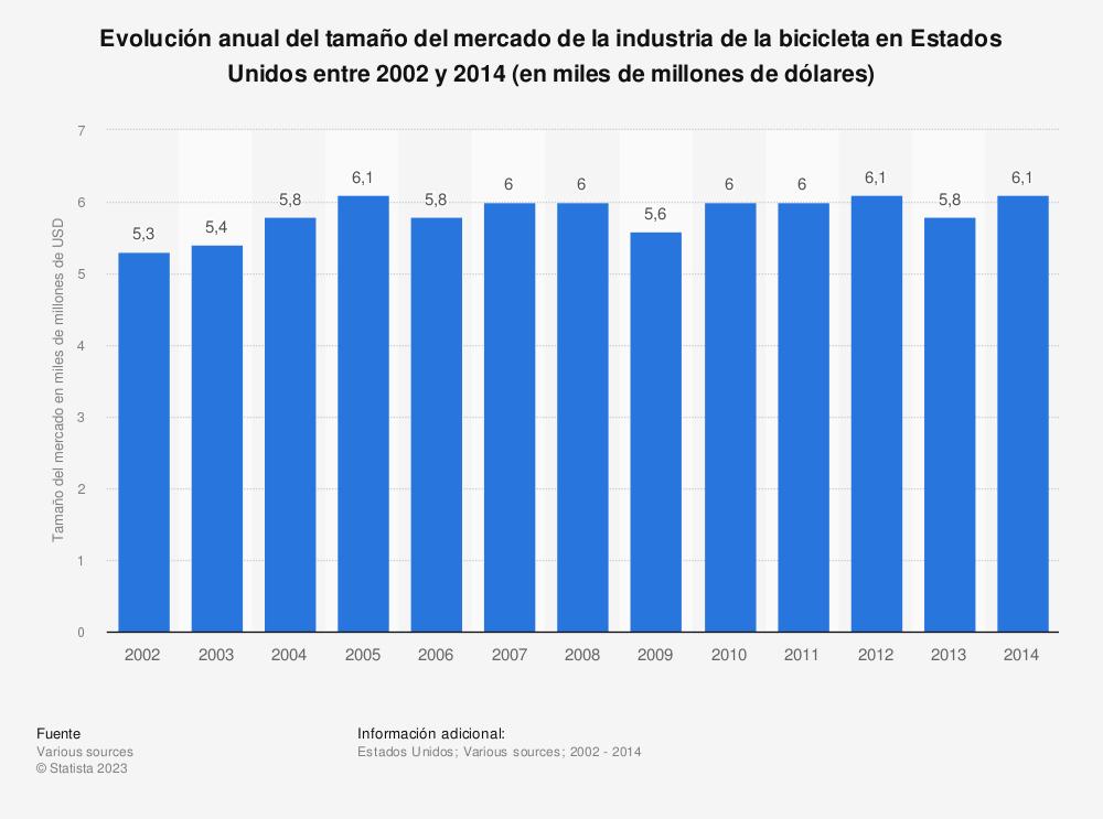 Estadística: Evolución anual del tamaño del mercado de la industria de la bicicleta en Estados Unidos entre 2002 y 2014 (en miles de millones de dólares) | Statista